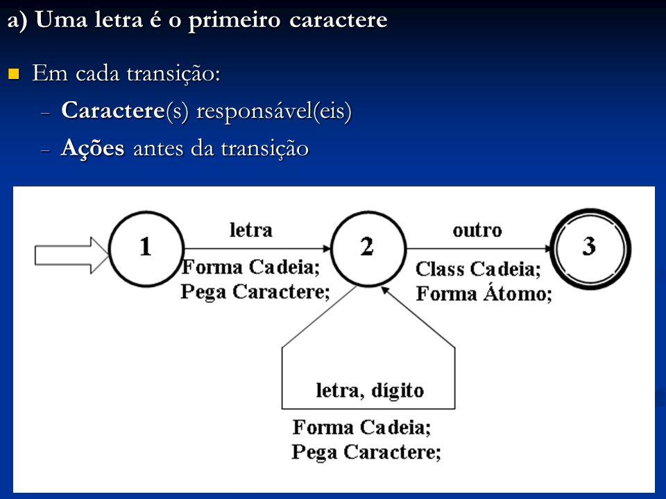 a) Uma letra é o primeiro caractere