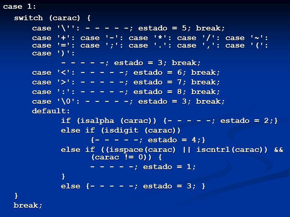 case 1: switch (carac) { case \ : - - - - -; estado = 5; break;