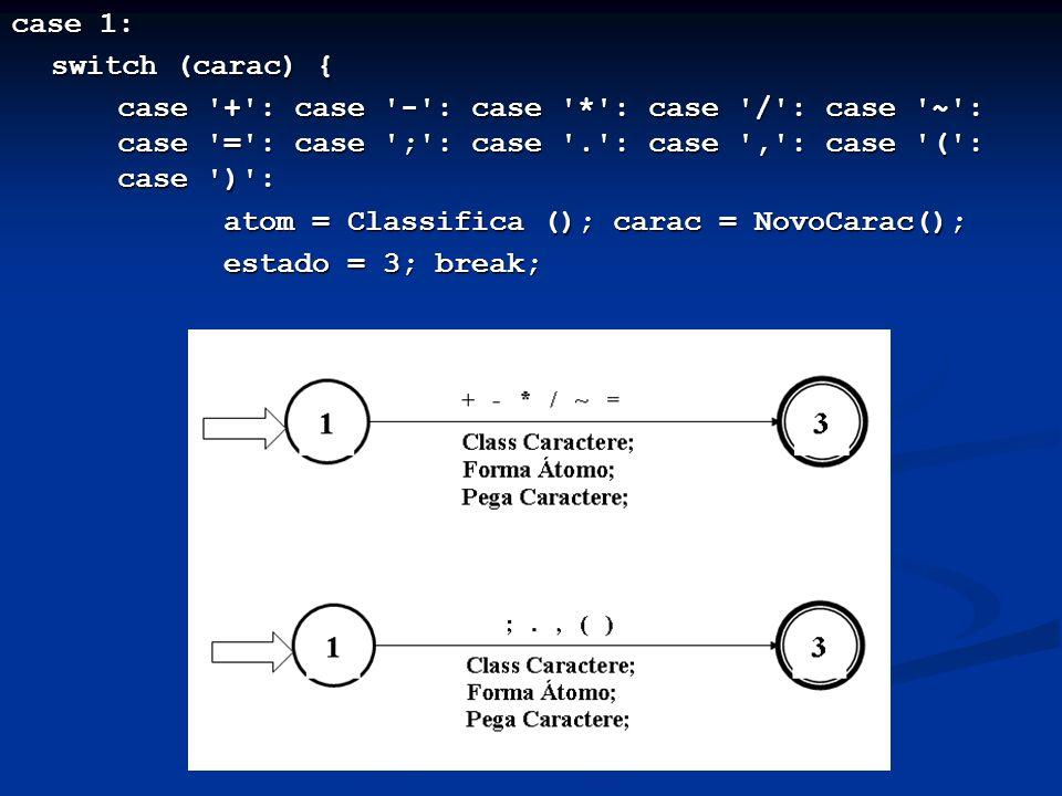 case 1: switch (carac) { case + : case - : case * : case / : case ~ : case = : case ; : case . : case , : case ( : case ) :