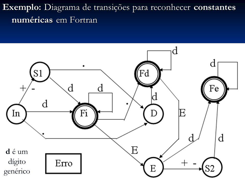 Exemplo: Diagrama de transições para reconhecer constantes numéricas em Fortran