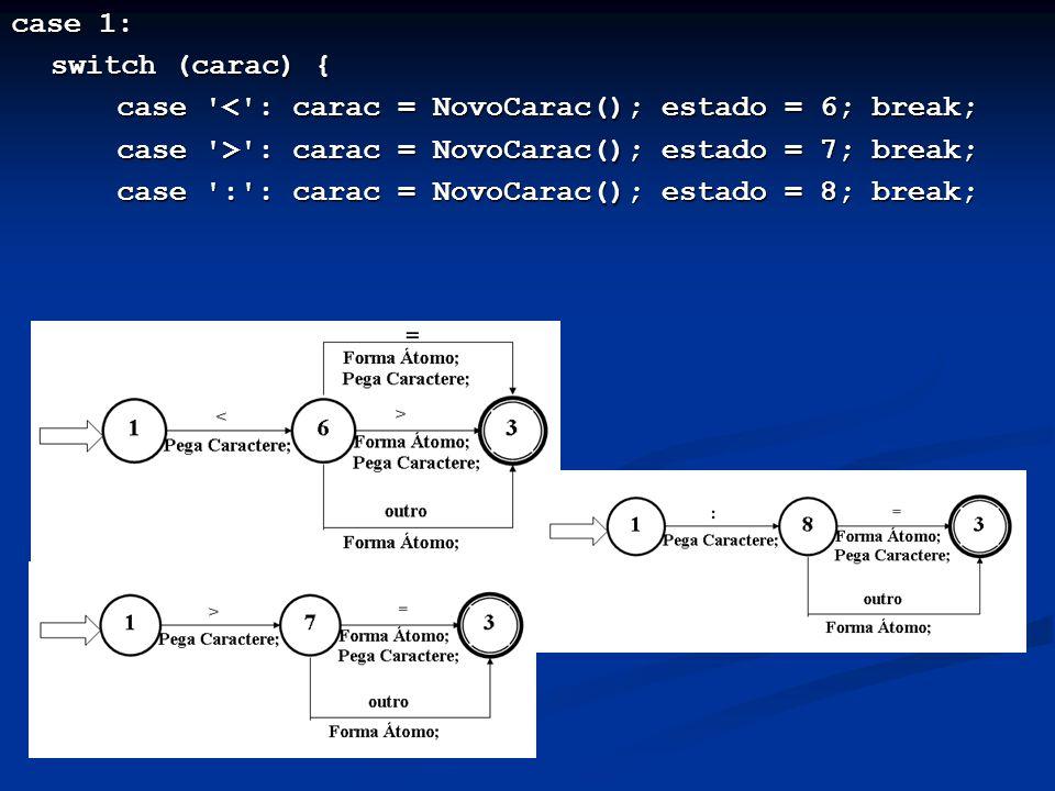 case 1: switch (carac) { case < : carac = NovoCarac(); estado = 6; break; case > : carac = NovoCarac(); estado = 7; break;