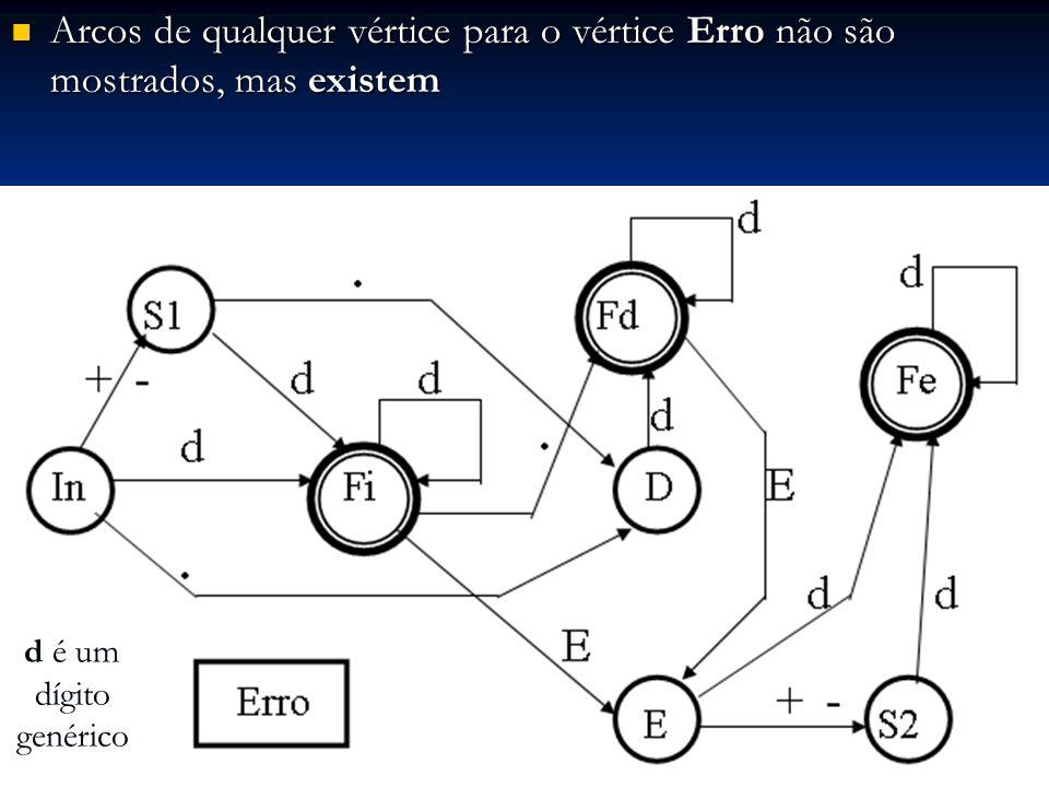 Arcos de qualquer vértice para o vértice Erro não são mostrados, mas existem