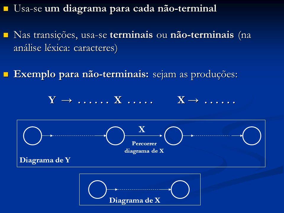 Percorrer diagrama de X