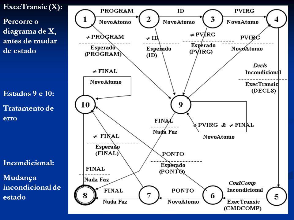 ExecTransic (X): Percorre o diagrama de X, antes de mudar de estado. Estados 9 e 10: Tratamento de erro.