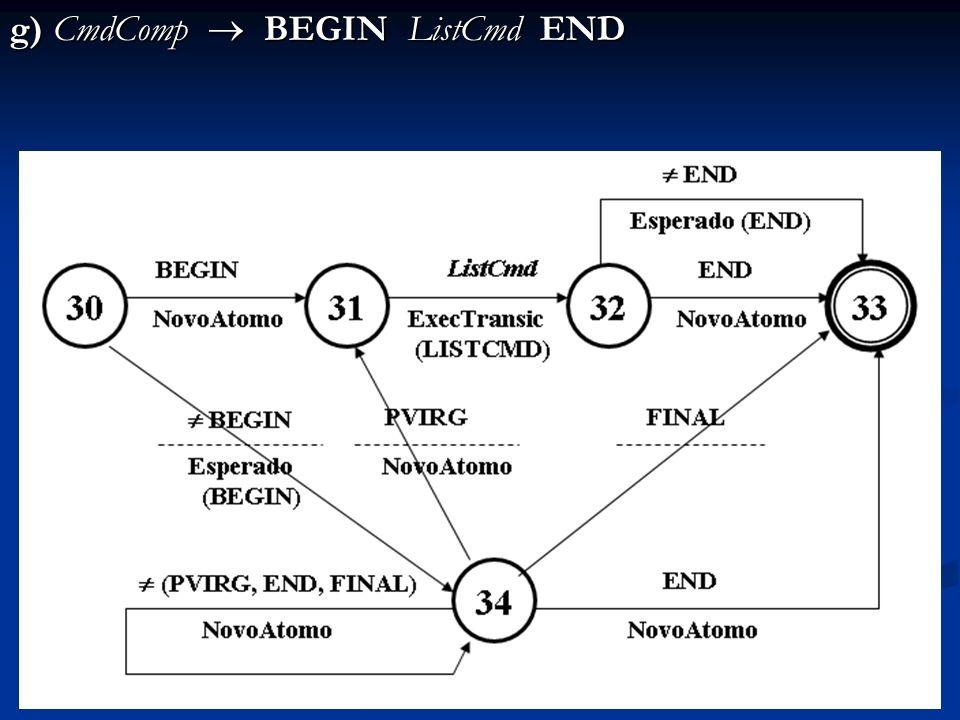 g) CmdComp  BEGIN ListCmd END