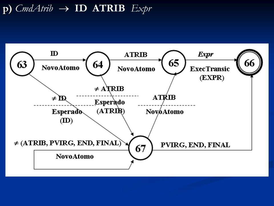 p) CmdAtrib  ID ATRIB Expr
