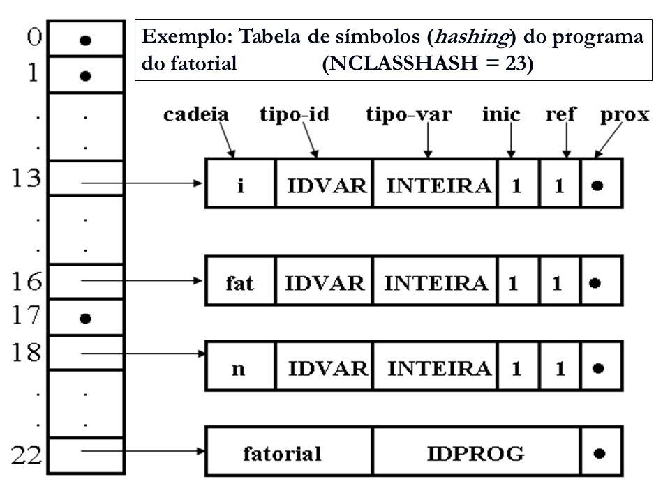 Exemplo: Tabela de símbolos (hashing) do programa do fatorial (NCLASSHASH = 23)