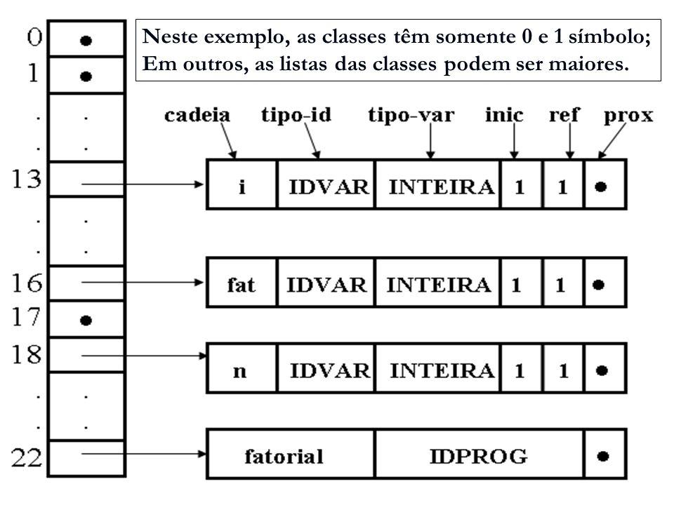 Neste exemplo, as classes têm somente 0 e 1 símbolo; Em outros, as listas das classes podem ser maiores.