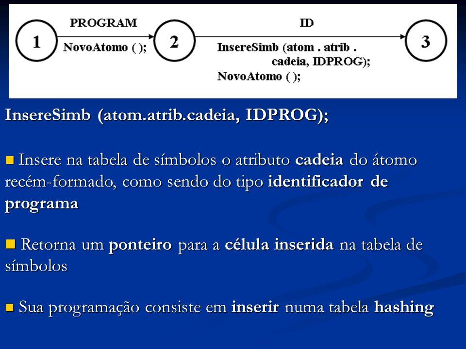 InsereSimb (atom.atrib.cadeia, IDPROG);