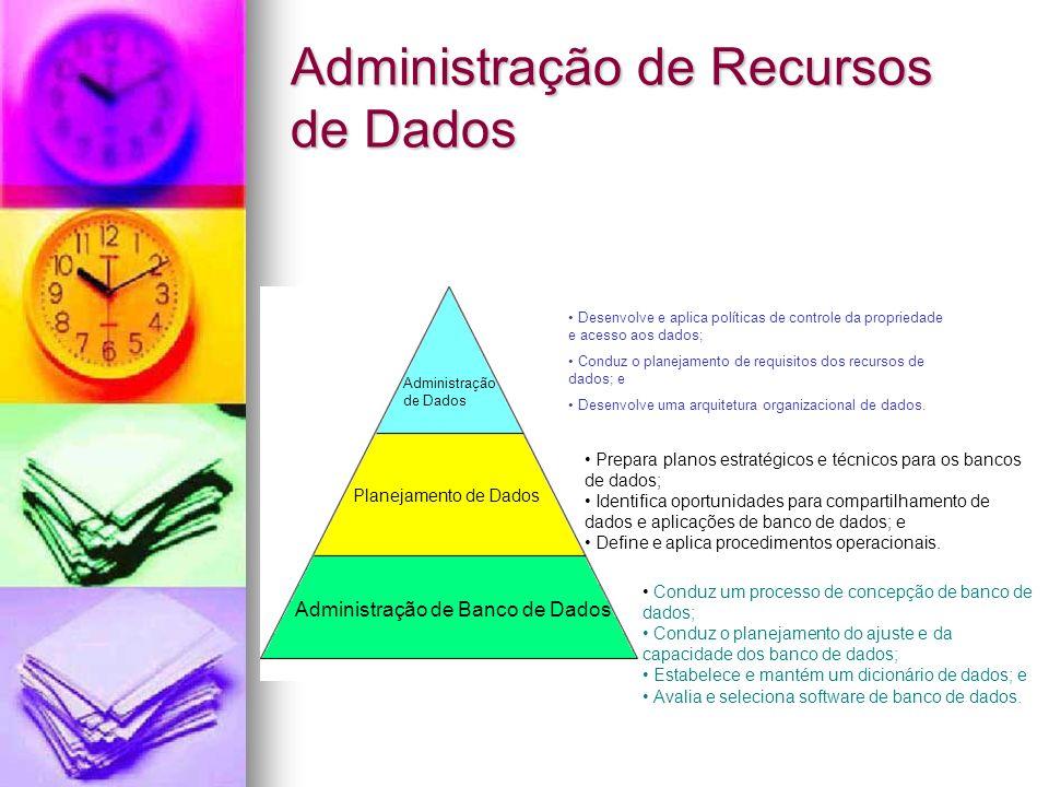 Administração de Recursos de Dados
