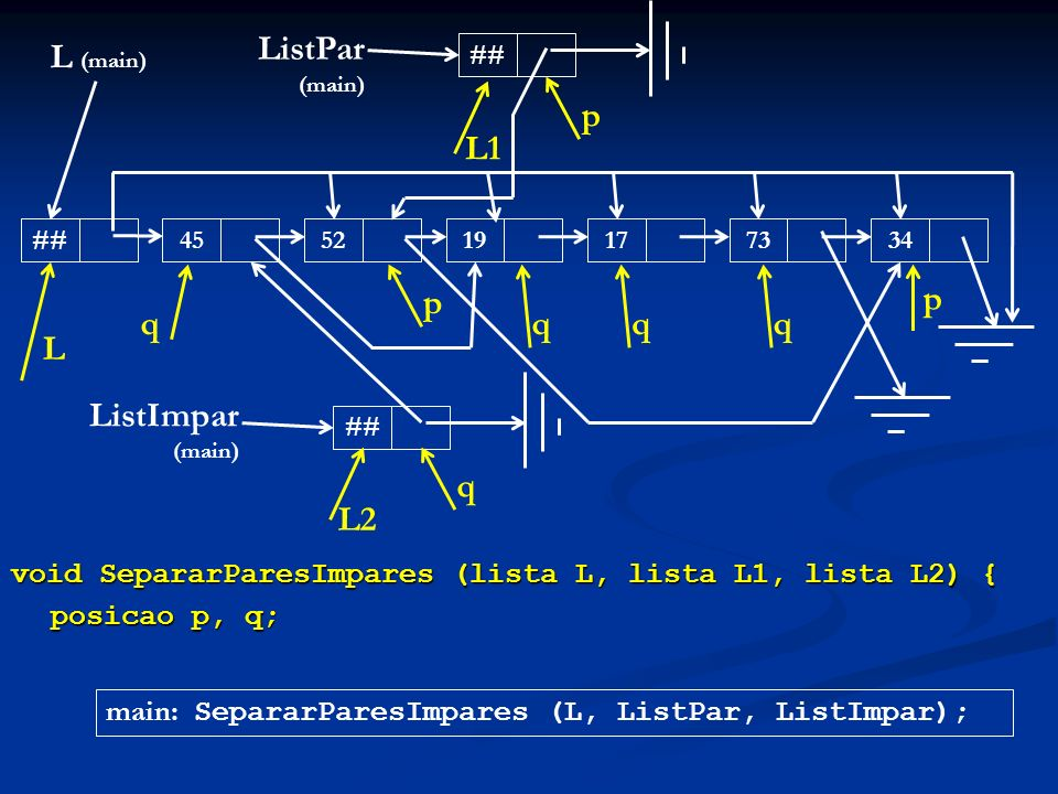 ListPar (main) L (main) p L1 q p q q q p L ListImpar (main) q L2