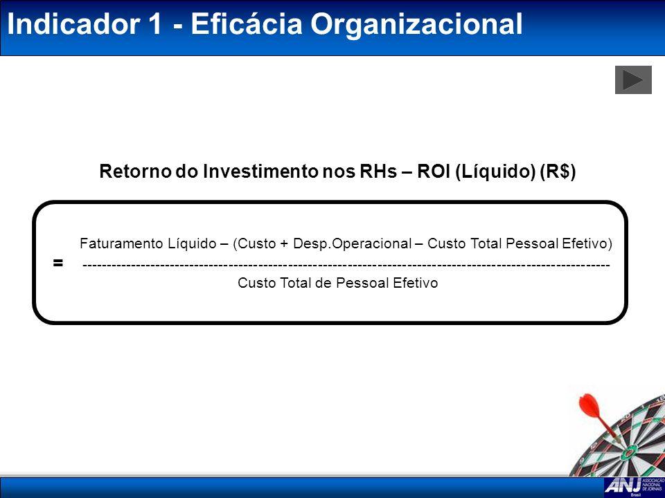 Retorno do Investimento nos RHs – ROI (Líquido) (R$)