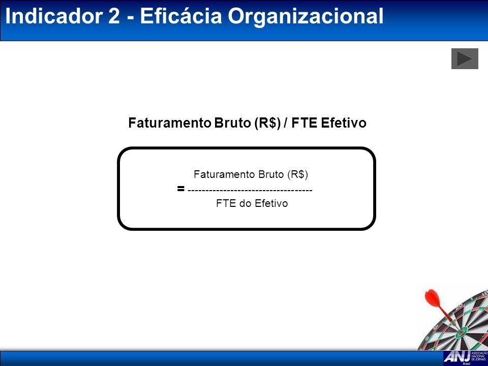 Faturamento Bruto (R$) / FTE Efetivo