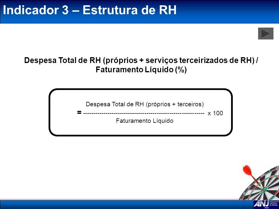 Indicador 3 – Estrutura de RH