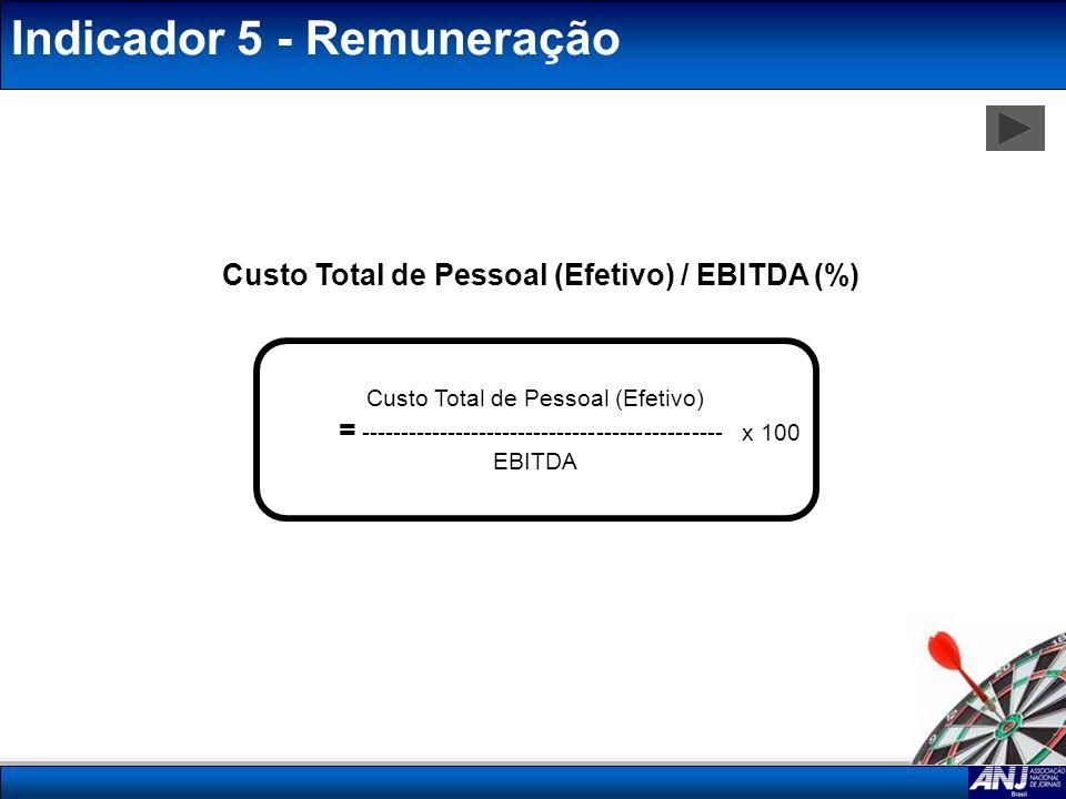 Custo Total de Pessoal (Efetivo) / EBITDA (%)