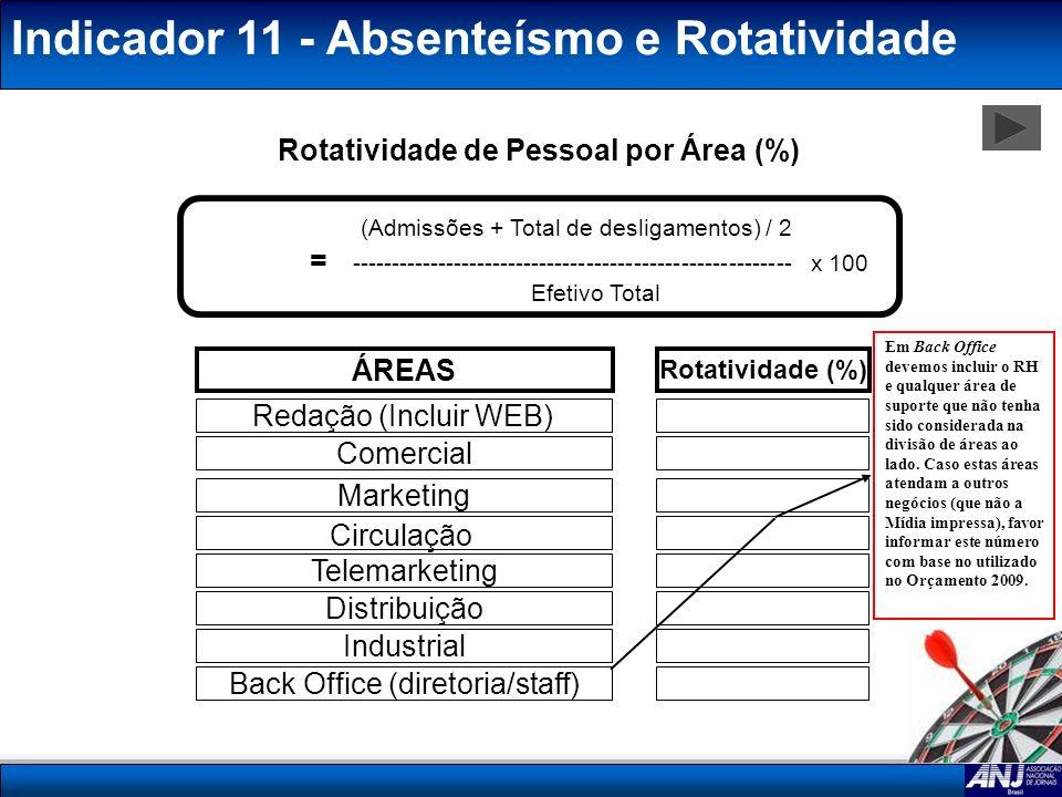 Rotatividade de Pessoal por Área (%)