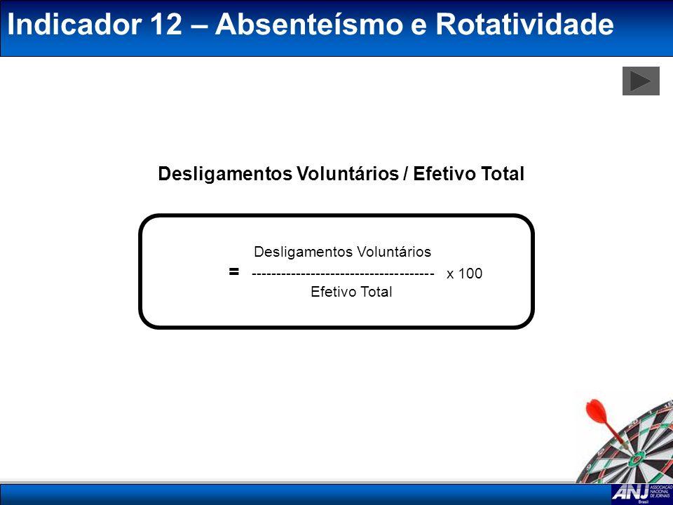 Desligamentos Voluntários / Efetivo Total