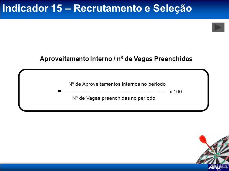 Aproveitamento Interno / nº de Vagas Preenchidas