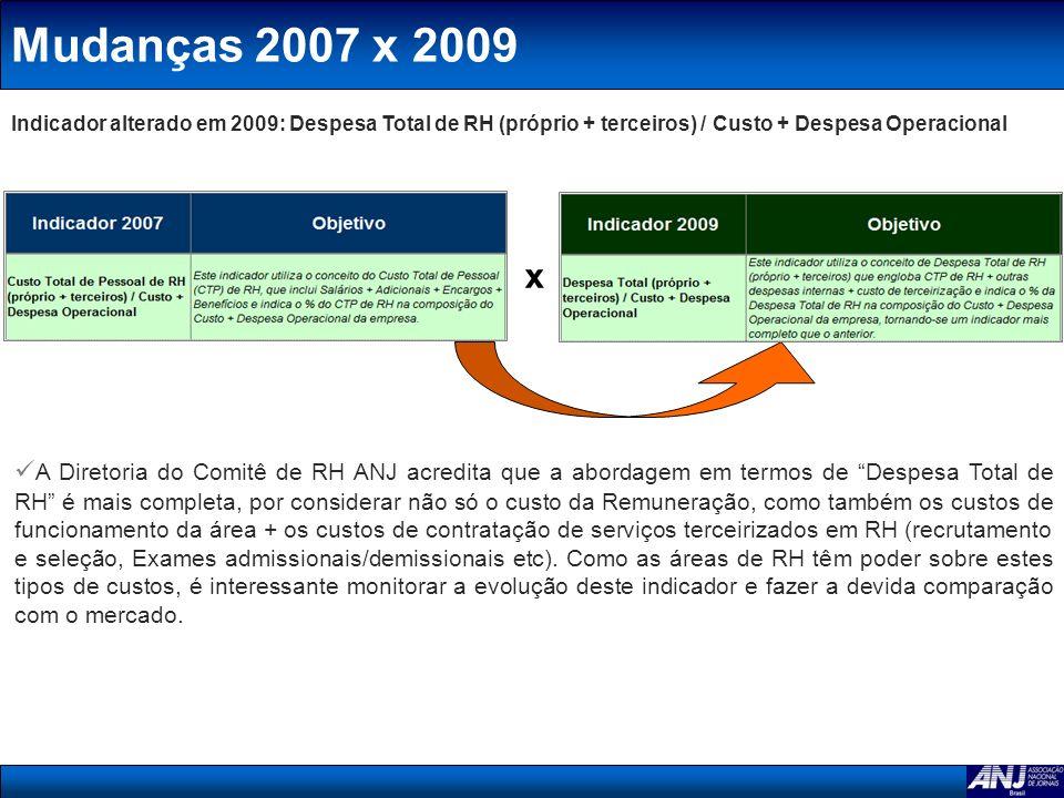Mudanças 2007 x 2009Indicador alterado em 2009: Despesa Total de RH (próprio + terceiros) / Custo + Despesa Operacional.