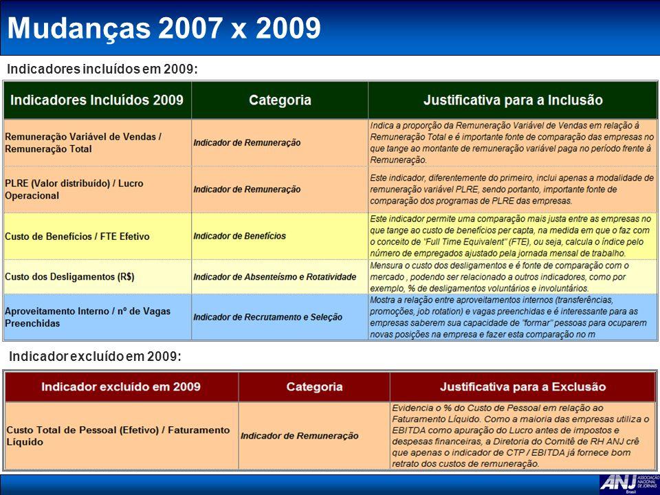 Mudanças 2007 x 2009 Indicadores incluídos em 2009: