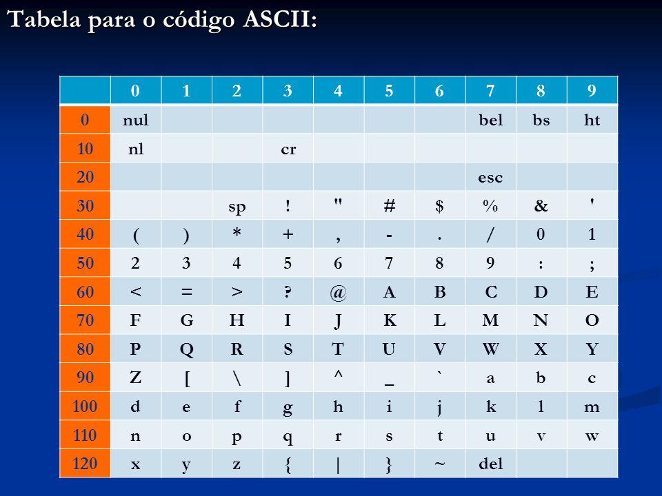 Tabela para o código ASCII: