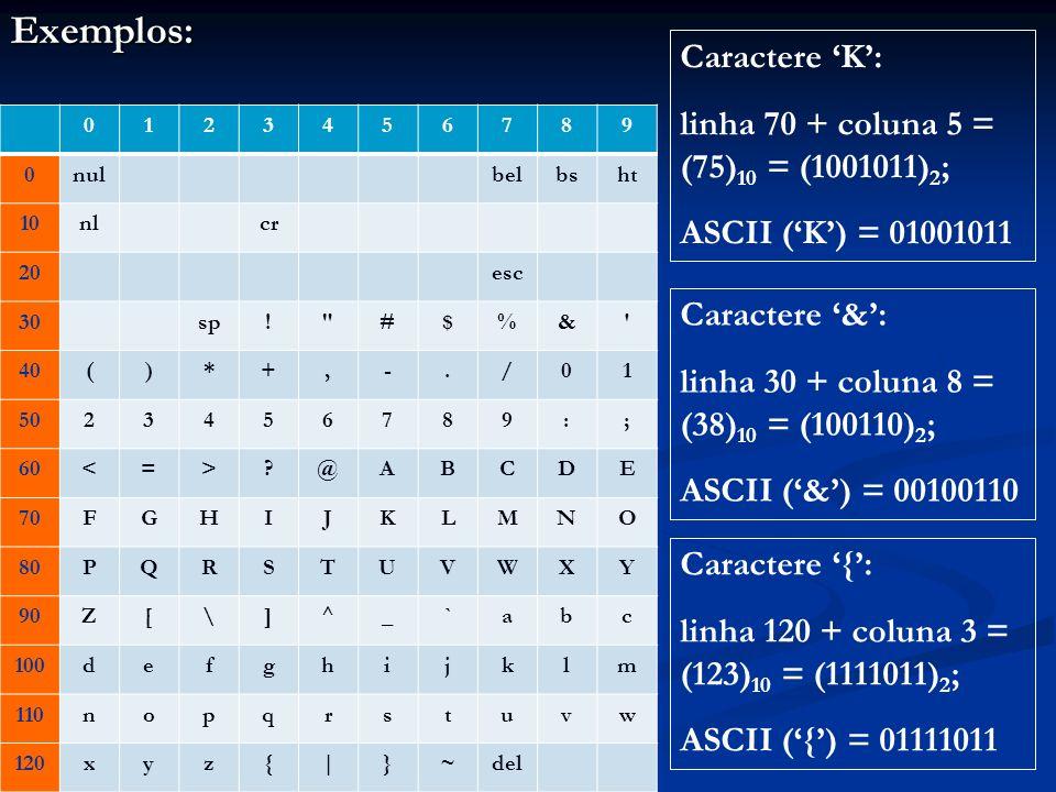 Exemplos: Caractere 'K': linha 70 + coluna 5 = (75)10 = (1001011)2;