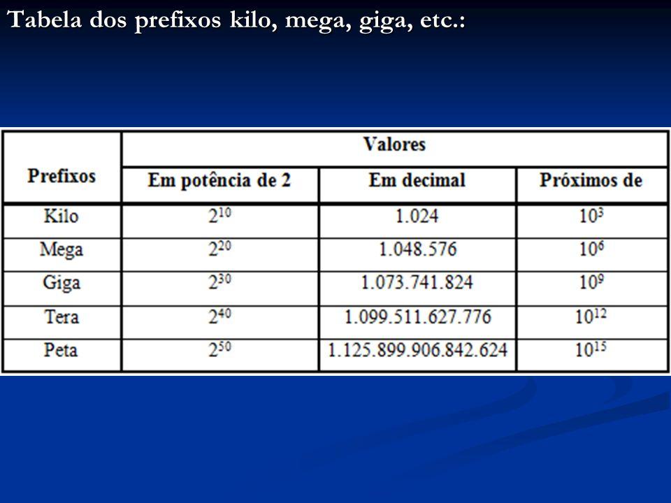 Tabela dos prefixos kilo, mega, giga, etc.: