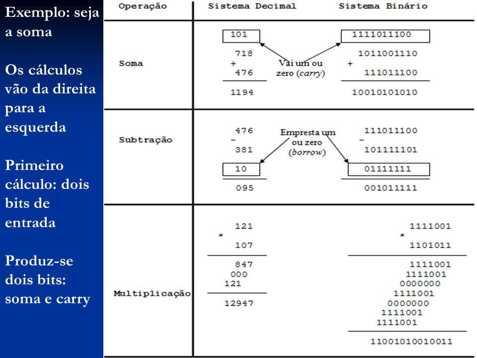 Exemplo: seja a somaOs cálculos vão da direita para a esquerda. Primeiro cálculo: dois bits de entrada.