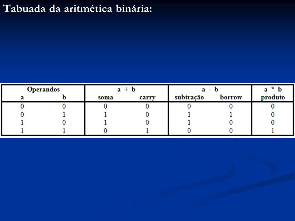 Tabuada da aritmética binária: