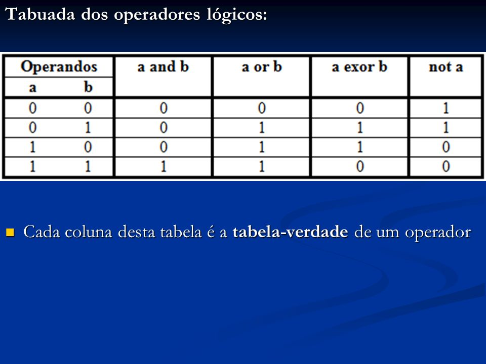 Tabuada dos operadores lógicos: