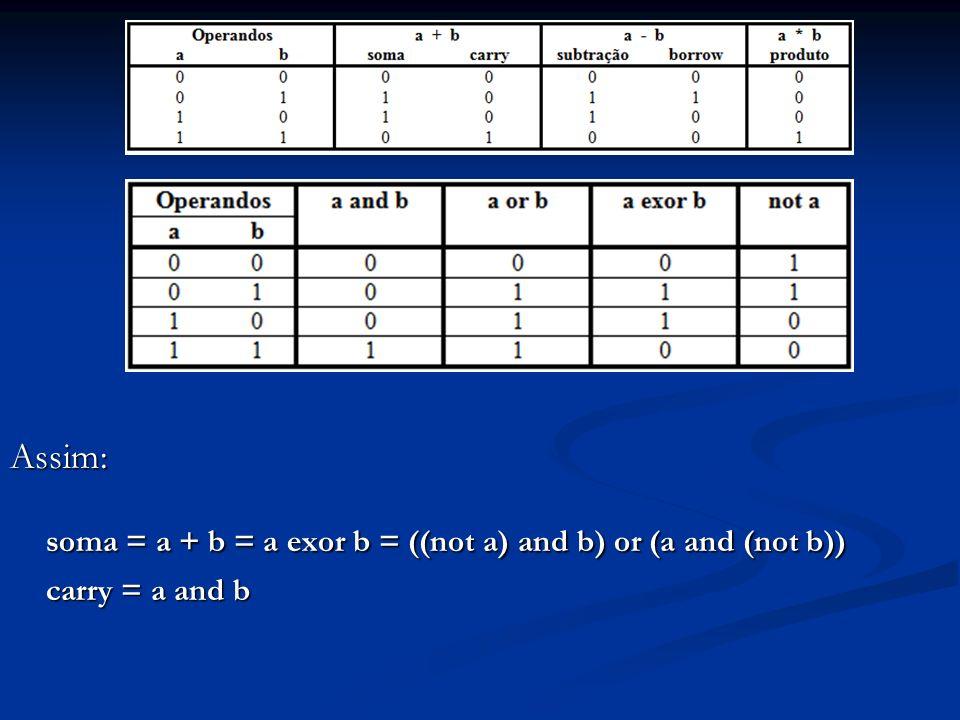 Assim: soma = a + b = a exor b = ((not a) and b) or (a and (not b))