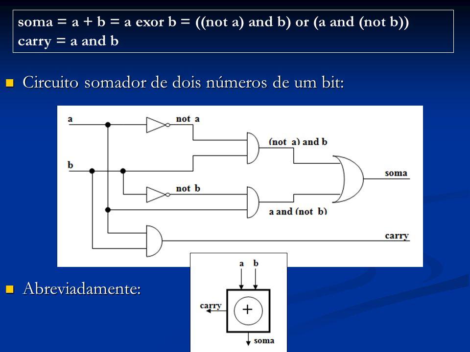 Circuito somador de dois números de um bit: