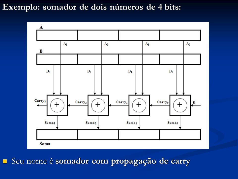 Exemplo: somador de dois números de 4 bits: