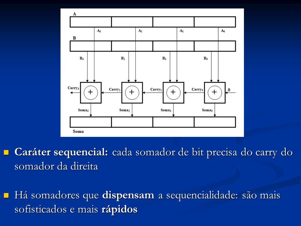 Caráter sequencial: cada somador de bit precisa do carry do somador da direita