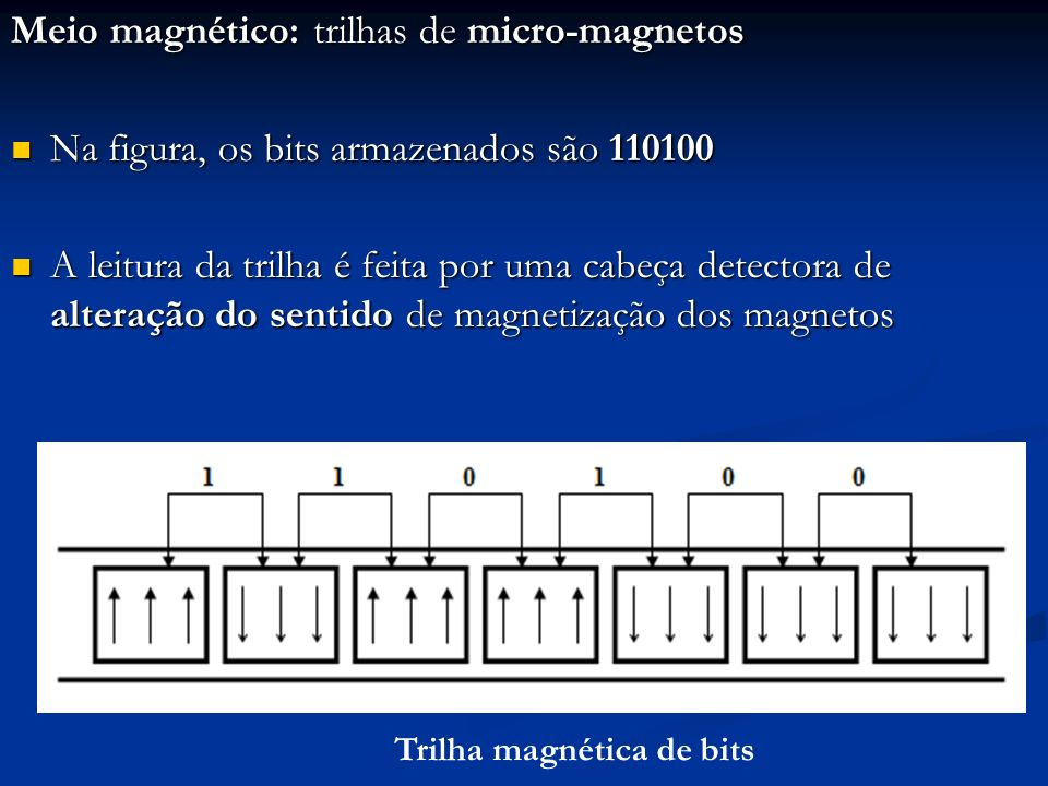 Meio magnético: trilhas de micro-magnetos