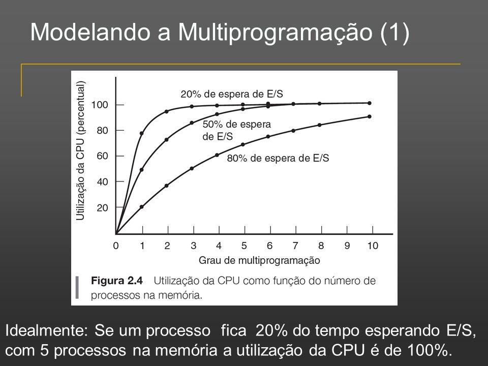 Modelando a Multiprogramação (1)