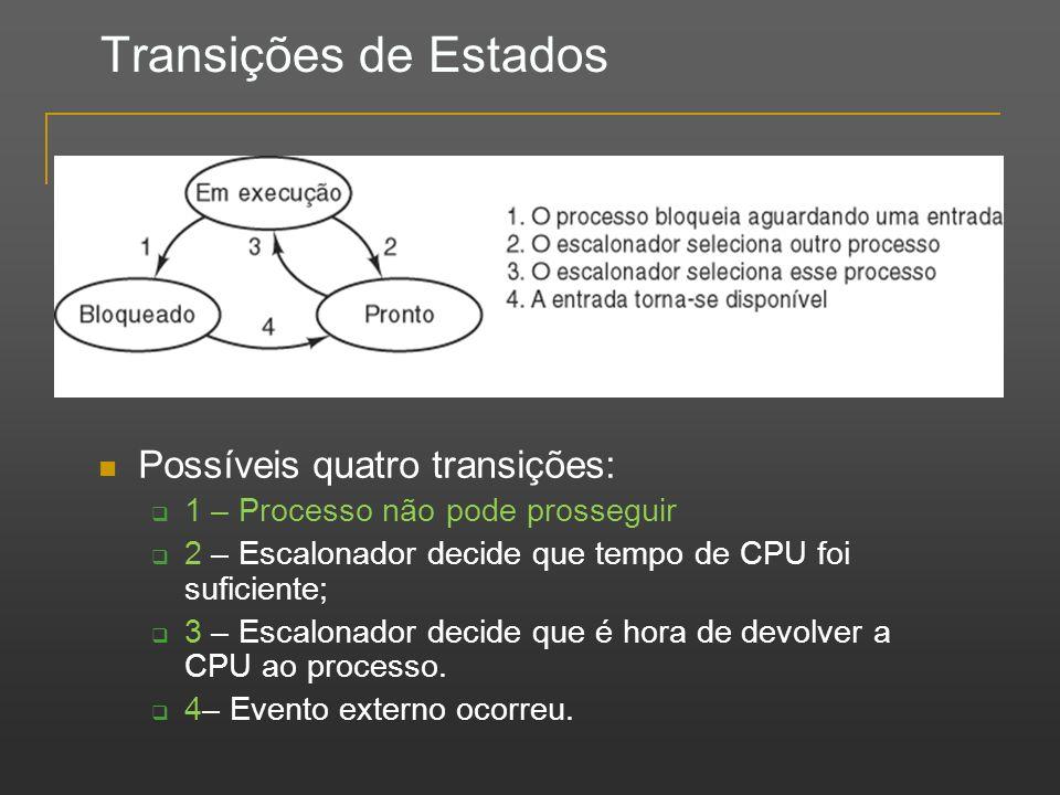 Transições de Estados Possíveis quatro transições: