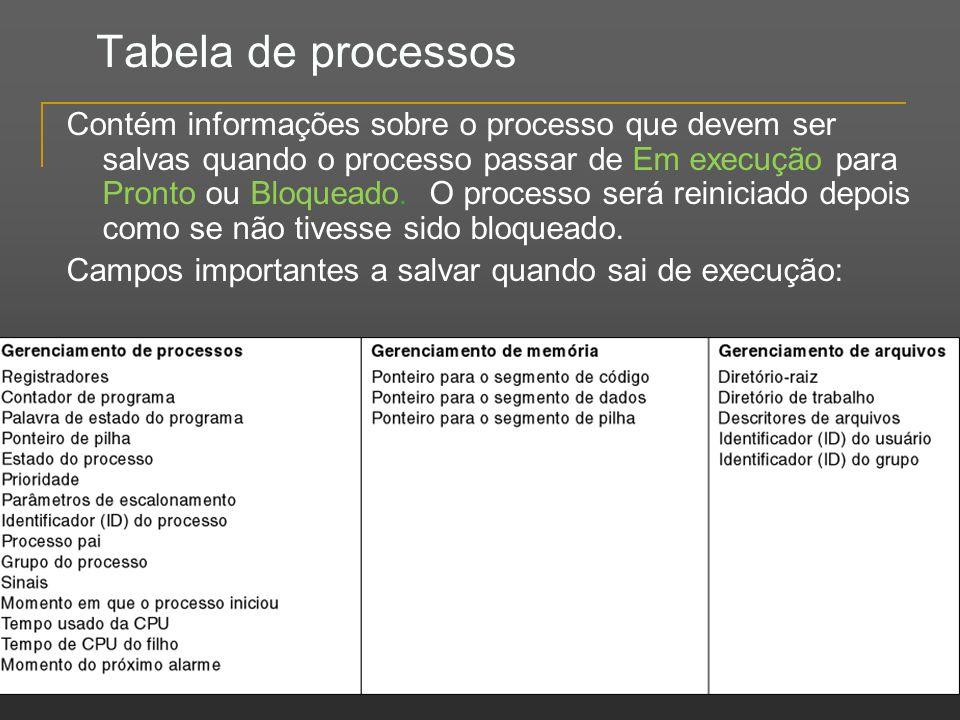 Tabela de processos