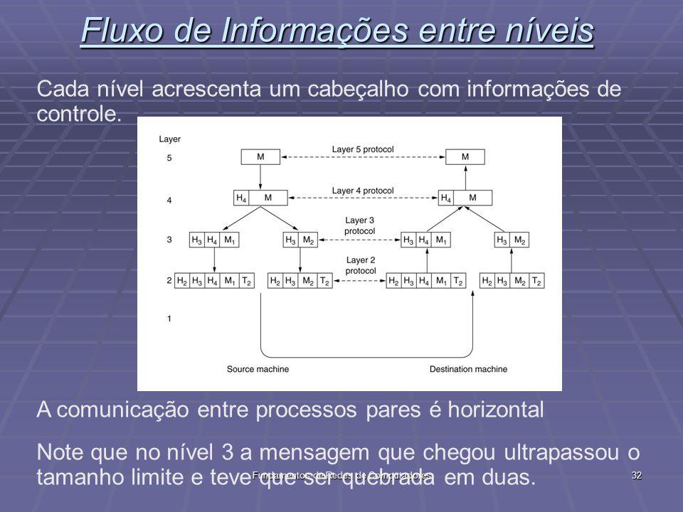 Fluxo de Informações entre níveis