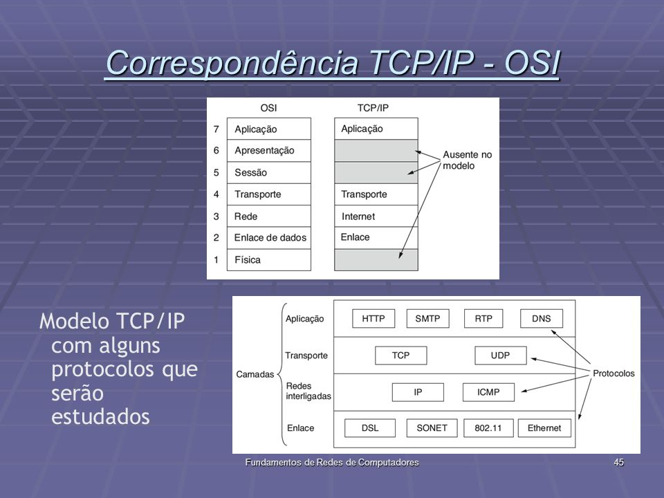 Correspondência TCP/IP - OSI