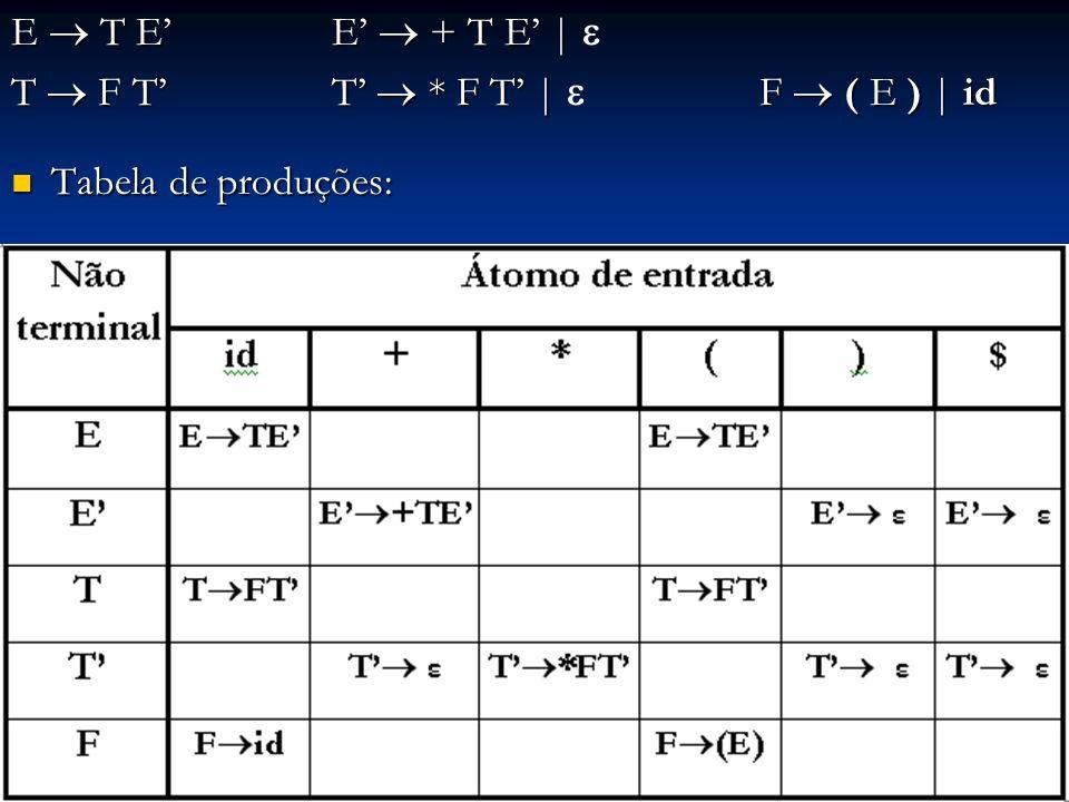 E  T E' E'  + T E' |  T  F T' T'  * F T' |  F  ( E ) | id Tabela de produções: