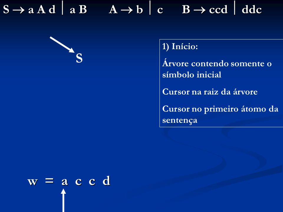 S w = a c c d S  a A d  a B A  b  c B  ccd  ddc 1) Início: