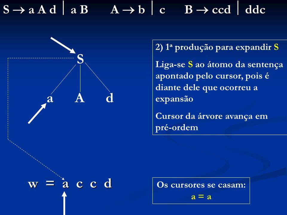 Os cursores se casam: a = a