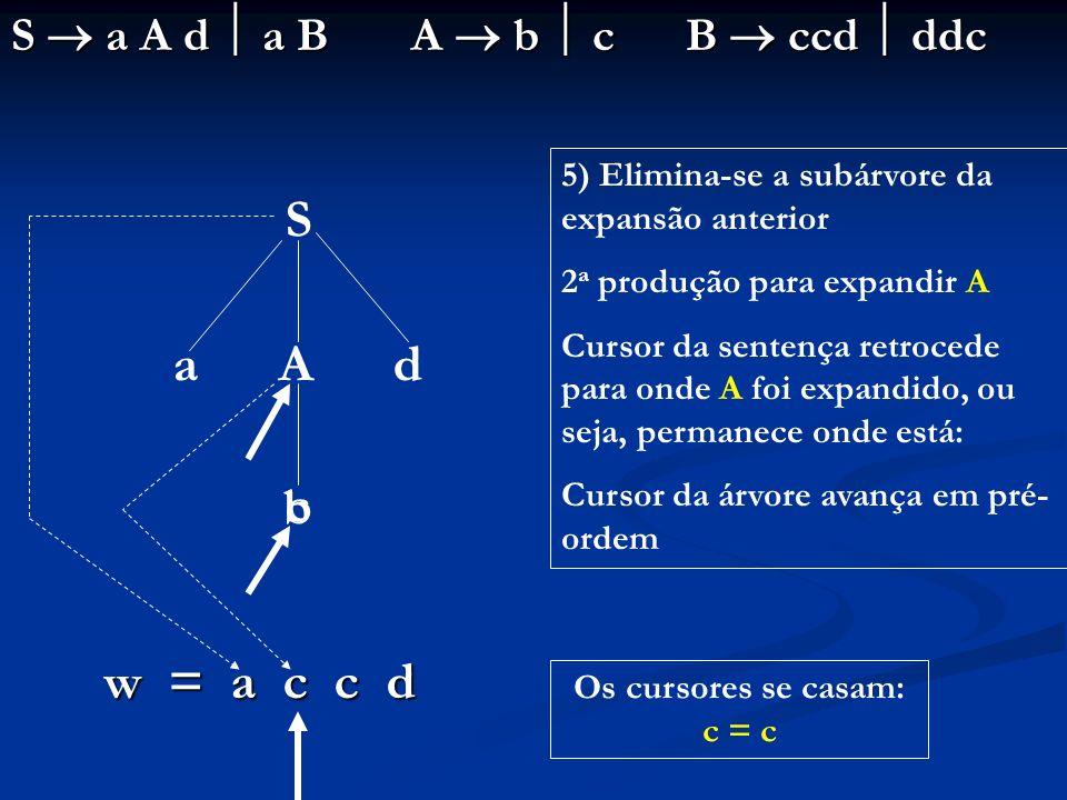 Os cursores se casam: c = c
