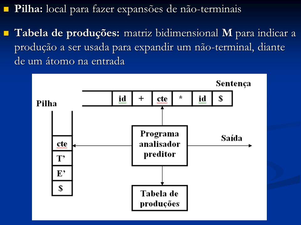 Pilha: local para fazer expansões de não-terminais