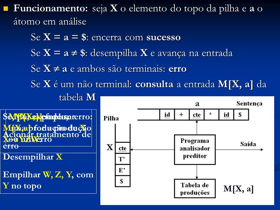 Se X = a = $: encerra com sucesso