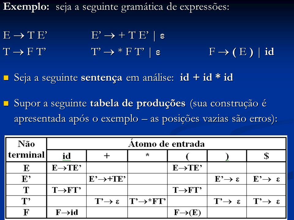 Exemplo: seja a seguinte gramática de expressões: