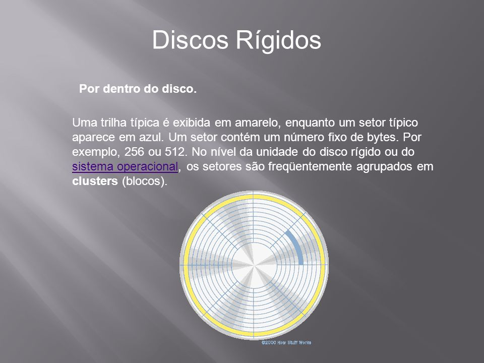 Discos Rígidos Por dentro do disco.
