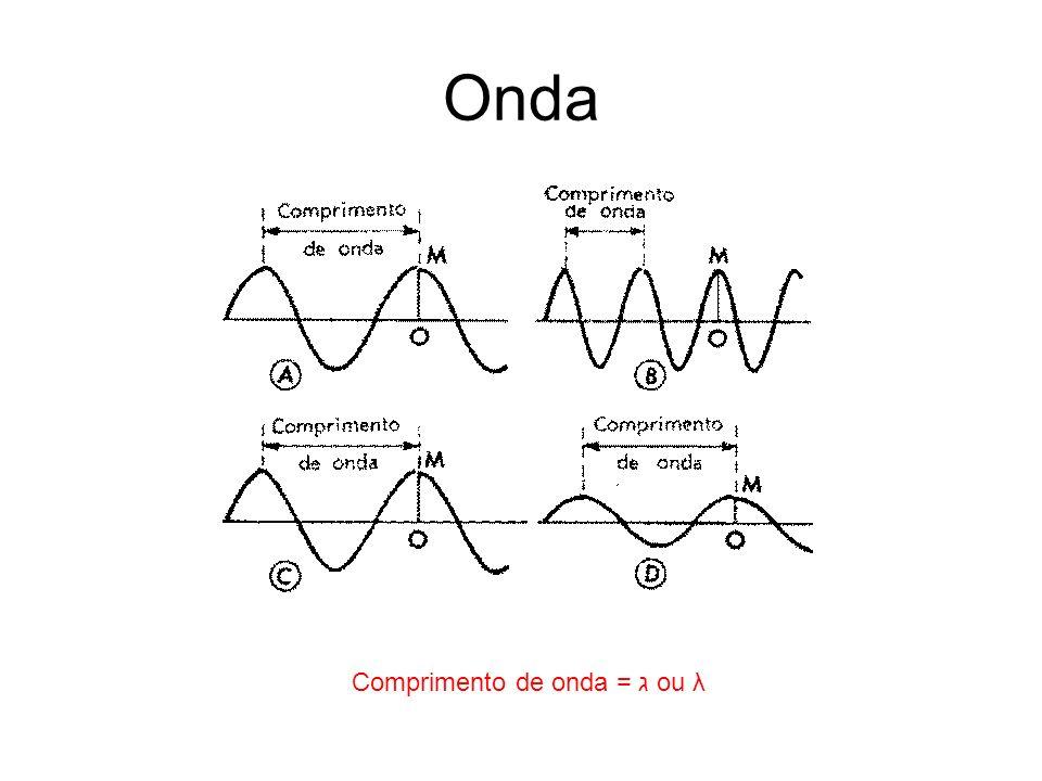 Comprimento de onda = ג ou λ