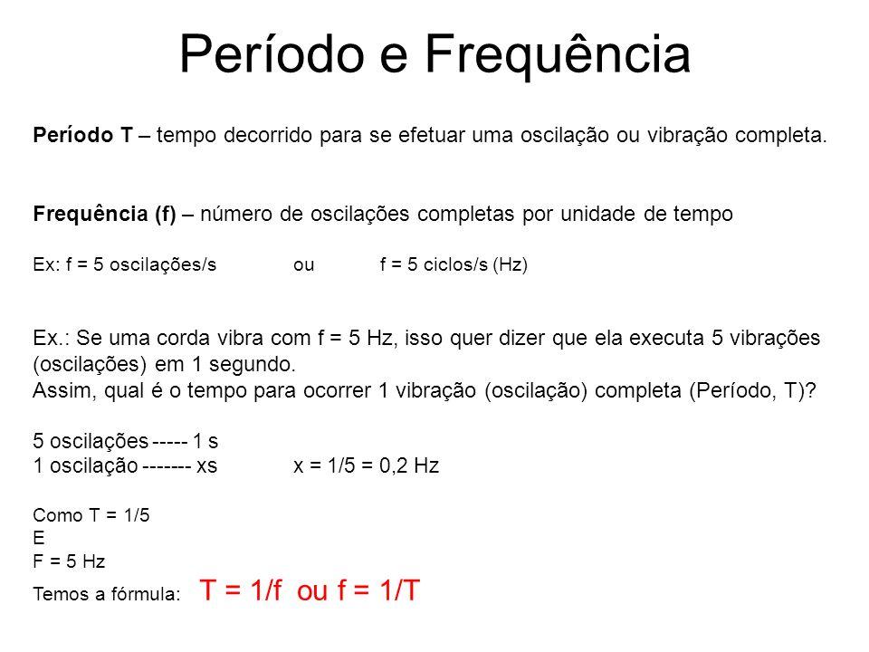 Período e Frequência Período T – tempo decorrido para se efetuar uma oscilação ou vibração completa.